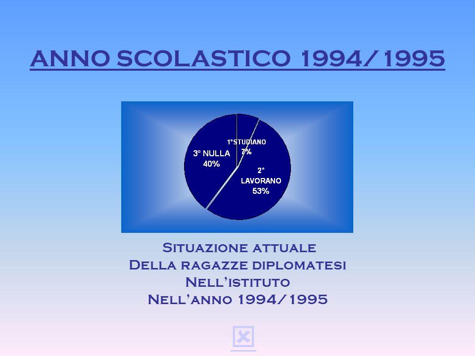 ANNO SCOLASTICO 1993/1994 Situazione attuale Della ragazze diplomatesi Nellistituto Nellanno 1993/1994