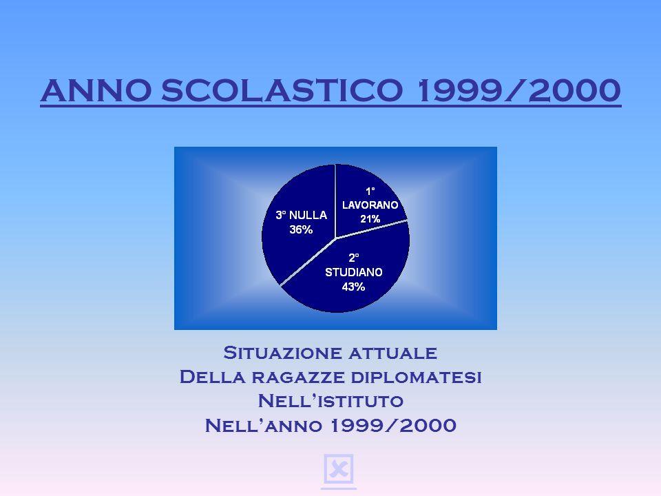 ANNO SCOLASTICO 1998/1999 Situazione attuale Della ragazze diplomatesi Nellistituto Nellanno 1998/1999