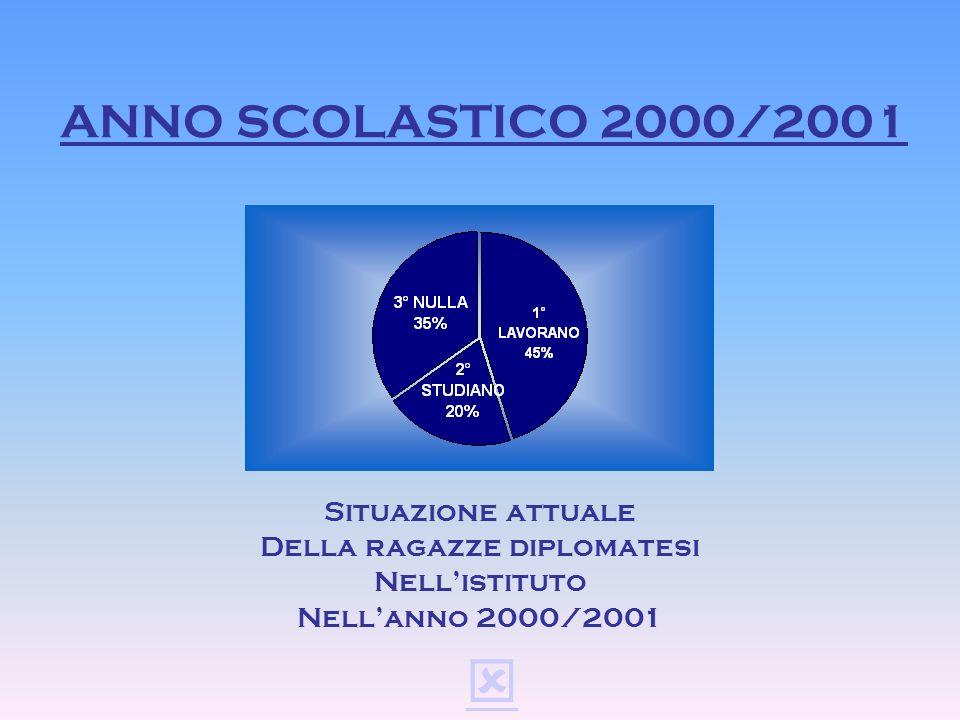 ANNO SCOLASTICO 1999/2000 Situazione attuale Della ragazze diplomatesi Nellistituto Nellanno 1999/2000