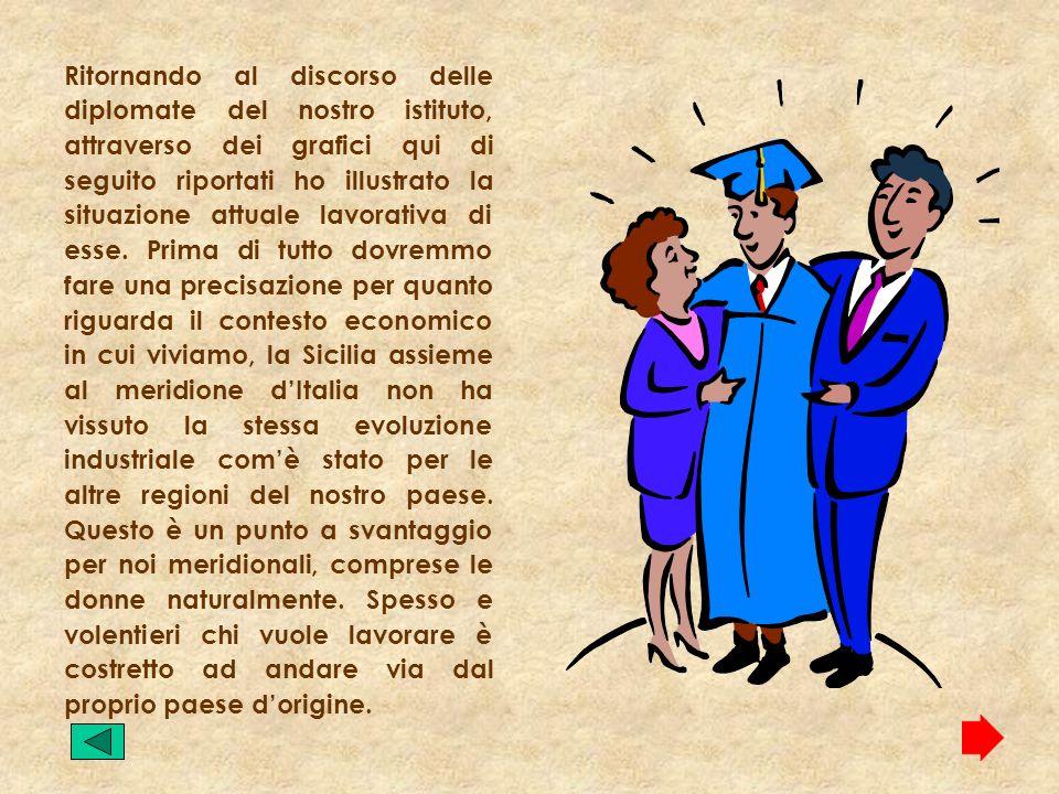 ANNO SCOLASTICO 1997/1998 Situazione attuale Della ragazze diplomatesi Nellistituto Nellanno 1997/1998