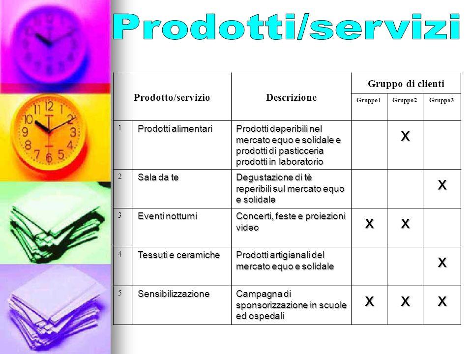 Prodotto/servizioDescrizione Gruppo di clienti Gruppo1Gruppo2Gruppo3 1 Prodotti alimentari Prodotti deperibili nel mercato equo e solidale e prodotti