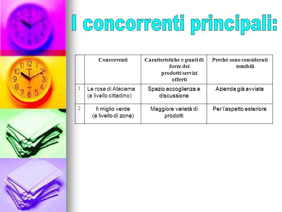 ConcorrentiCaratteristiche e punti di forze dei prodotti/servizi offerti Perché sono considerati temibili 1 Le rose di Atacama (a livello cittadino) S