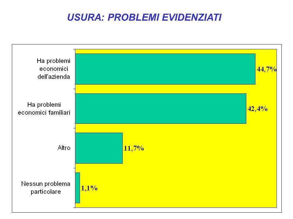 USURA: PROBLEMI EVIDENZIATI