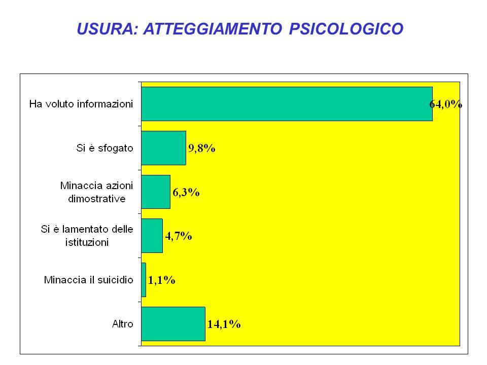 USURA: ATTEGGIAMENTO PSICOLOGICO