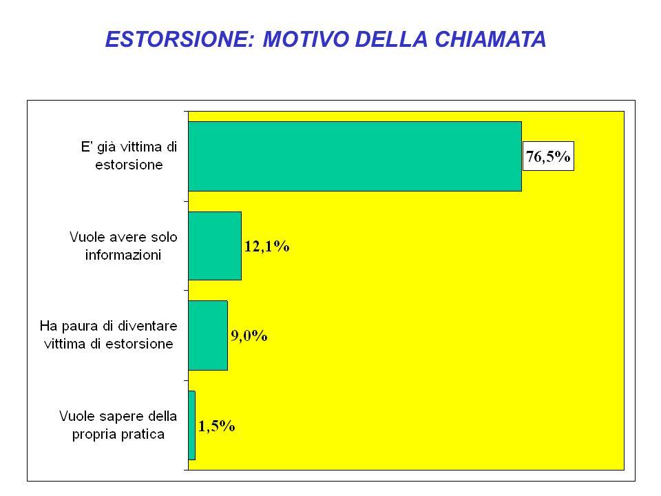 ESTORSIONE: MOTIVO DELLA CHIAMATA