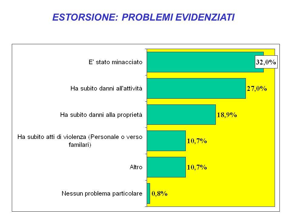 ESTORSIONE: PROBLEMI EVIDENZIATI