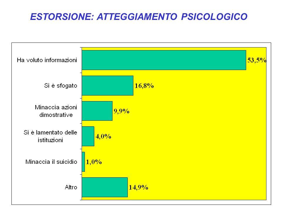 ESTORSIONE: ATTEGGIAMENTO PSICOLOGICO