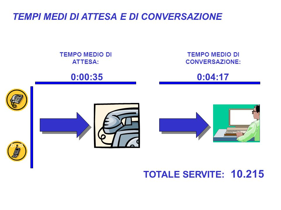 TOTALE SERVITE: 10.215 TEMPO MEDIO DI ATTESA: 0:00:35 TEMPO MEDIO DI CONVERSAZIONE: 0:04:17 TEMPI MEDI DI ATTESA E DI CONVERSAZIONE