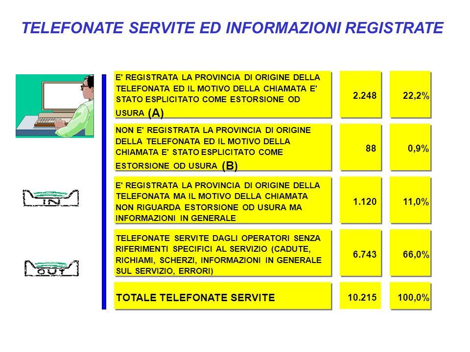 TELEFONATE SERVITE ED INFORMAZIONI REGISTRATE E REGISTRATA LA PROVINCIA DI ORIGINE DELLA TELEFONATA ED IL MOTIVO DELLA CHIAMATA E STATO ESPLICITATO COME ESTORSIONE OD USURA (A) 2.248 22,2% NON E REGISTRATA LA PROVINCIA DI ORIGINE DELLA TELEFONATA ED IL MOTIVO DELLA CHIAMATA E STATO ESPLICITATO COME ESTORSIONE OD USURA (B) 88 0,9% E REGISTRATA LA PROVINCIA DI ORIGINE DELLA TELEFONATA MA IL MOTIVO DELLA CHIAMATA NON RIGUARDA ESTORSIONE OD USURA MA INFORMAZIONI IN GENERALE 1.120 11,0% TELEFONATE SERVITE DAGLI OPERATORI SENZA RIFERIMENTI SPECIFICI AL SERVIZIO (CADUTE, RICHIAMI, SCHERZI, INFORMAZIONI IN GENERALE SUL SERVIZIO, ERRORI) 6.743 66,0% TOTALE TELEFONATE SERVITE 10.215 100,0%
