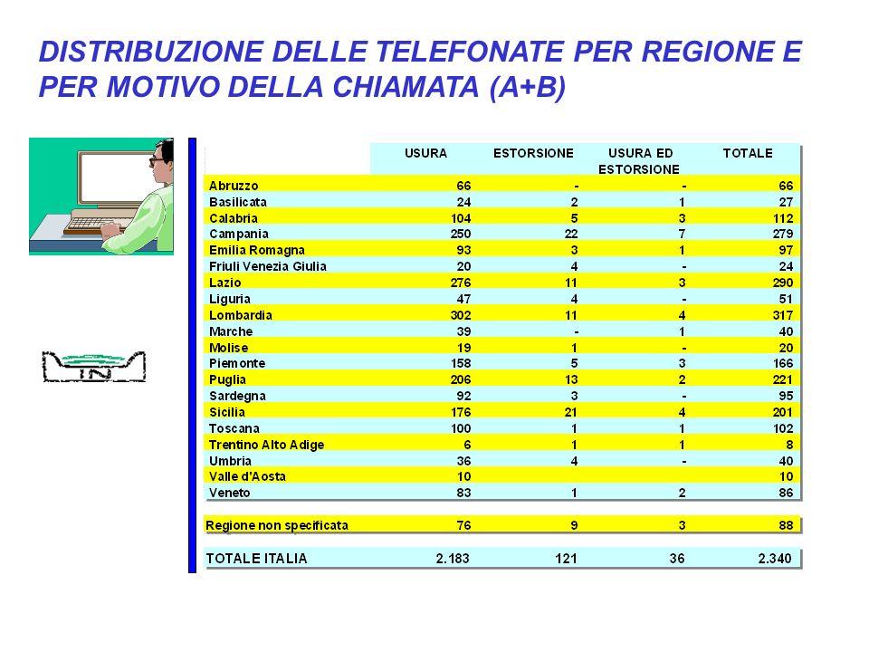 DISTRIBUZIONE DELLE TELEFONATE PER REGIONE E PER MOTIVO DELLA CHIAMATA (A+B)