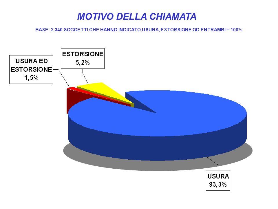 MOTIVO DELLA CHIAMATA BASE: 2.340 SOGGETTI CHE HANNO INDICATO USURA, ESTORSIONE OD ENTRAMBI = 100%