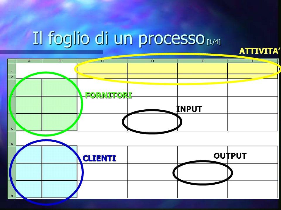 Il foglio di un processo [1/4] ATTIVITA FORNITORI CLIENTI INPUT OUTPUT