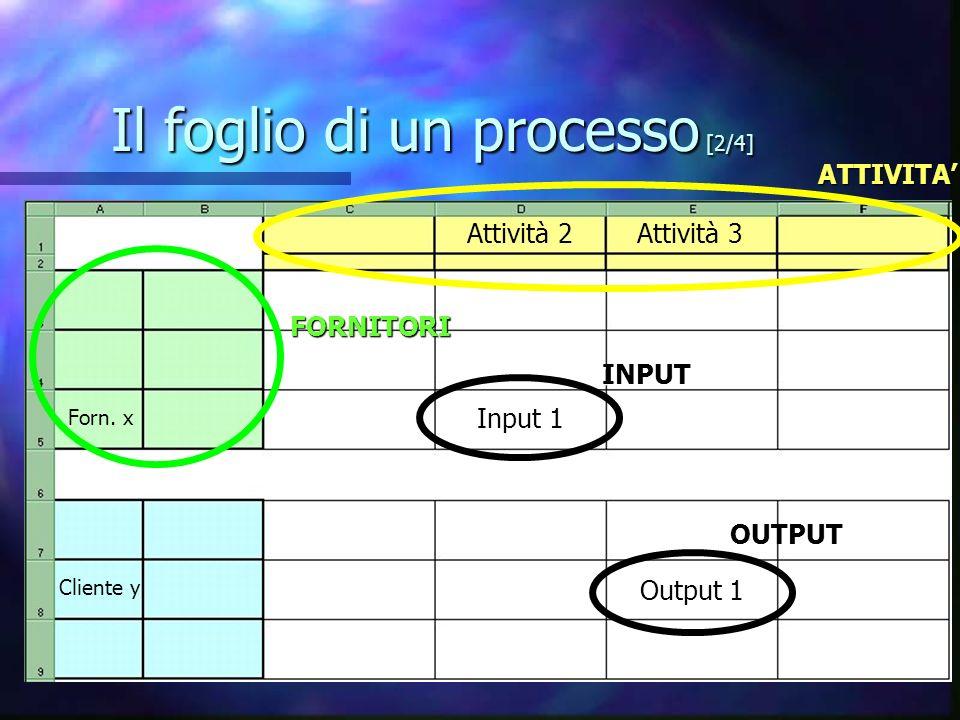 Il foglio di un processo [2/4] ATTIVITAFORNITORI INPUT OUTPUT Attività 2 Forn.