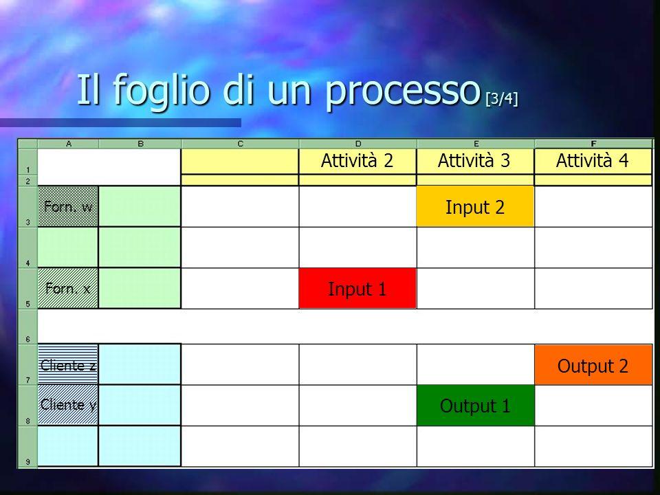 Il foglio di un processo [3/4] Attività 2 Forn.x Cliente y Attività 3 Input 1 Output 1 Forn.