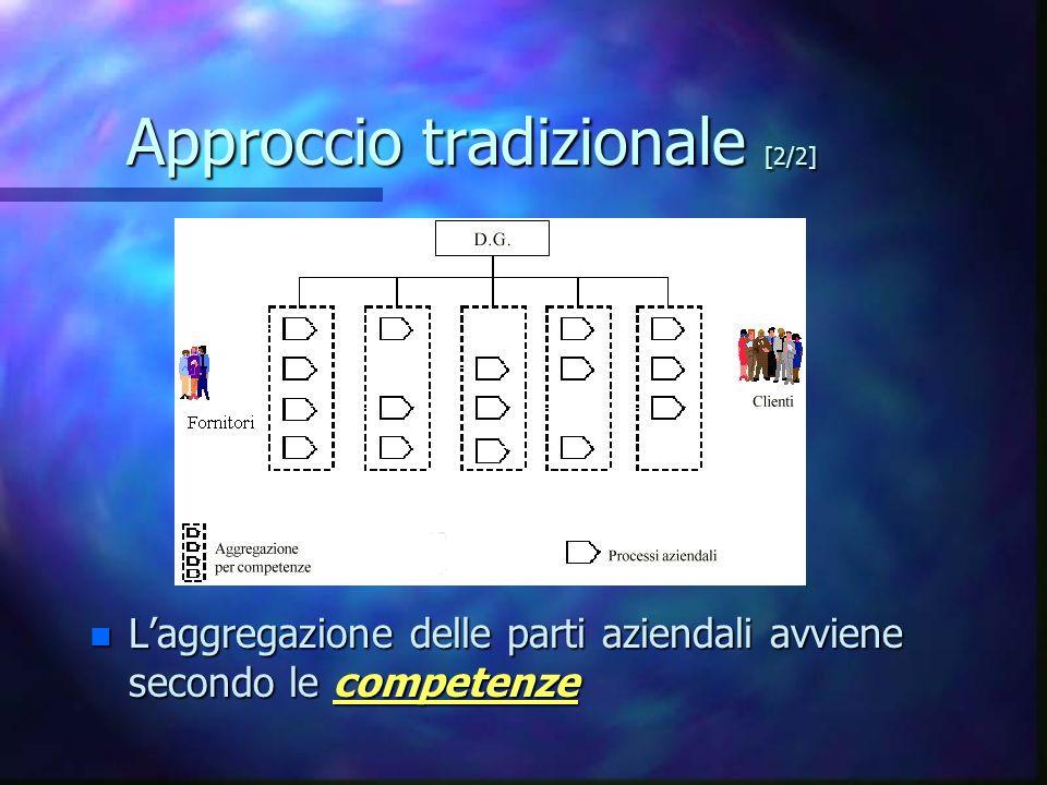 Approccio tradizionale [2/2] n Laggregazione delle parti aziendali avviene secondo le competenze