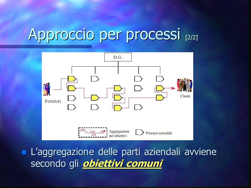 Lorganizzazione dei fogli [2/4] Erano stati individuati 6 mega process, di cui 4 rappresentati.