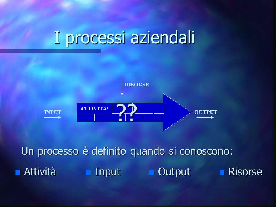 I processi aziendali Un processo è definito quando si conoscono: RISORSE ATTIVITA n Attività n Input n Output n Risorse ?.