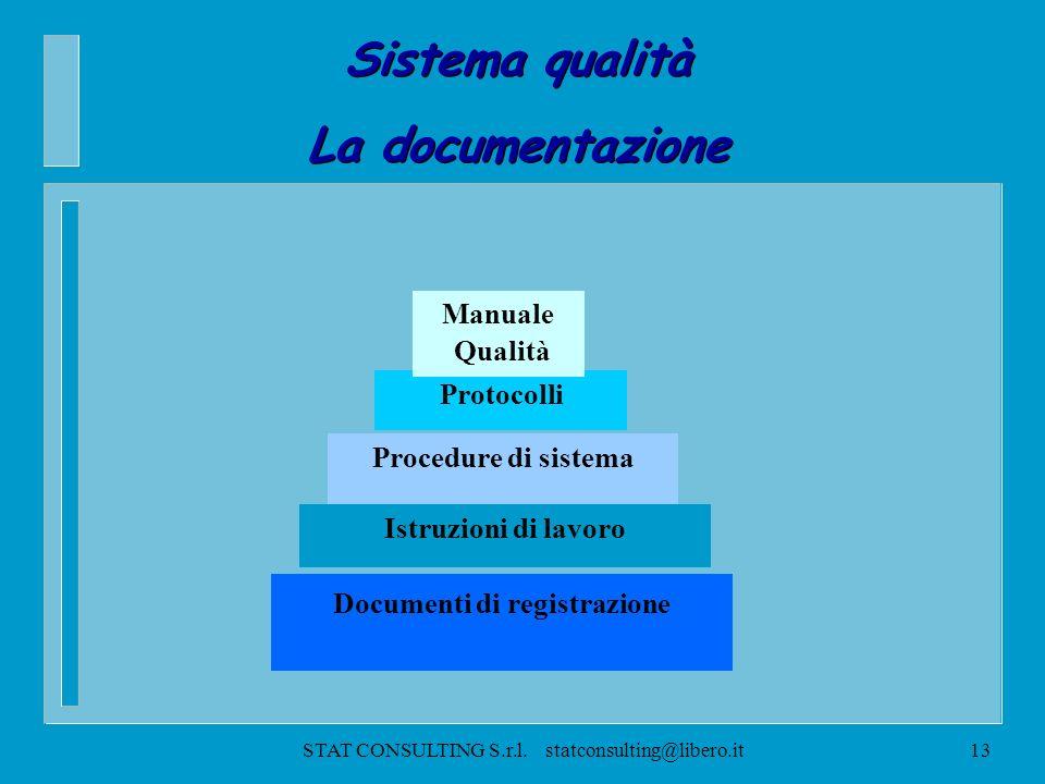STAT CONSULTING S.r.l. statconsulting@libero.it12 Sistema qualità 1 - SISTEMA DI GESTIONE PER LA QUALITA 2 - RESPONSABILITA DELLA DIREZIONE 3 - GESTIO