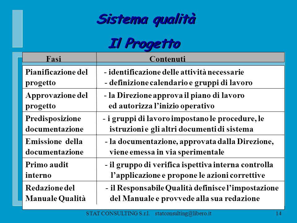 STAT CONSULTING S.r.l. statconsulting@libero.it13 Protocolli Procedure di sistema Istruzioni di lavoro Sistema qualità La documentazione Sistema quali