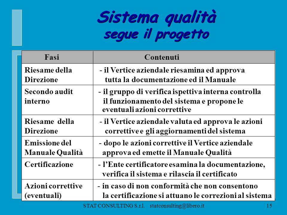 STAT CONSULTING S.r.l. statconsulting@libero.it14 Sistema qualità Il Progetto Sistema qualità Il Progetto Fasi Contenuti Pianificazione del - identifi