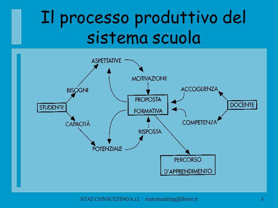 STAT CONSULTING S.r.l. statconsulting@libero.it2 IL SISTEMA SCOLASTICO Sistema Culturale Sistema Sanitario Sistema Sociale Sistema Politico Sistema Sc