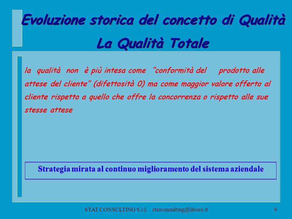 STAT CONSULTING S.r.l. statconsulting@libero.it8 Evoluzione storica del concetto di Qualità á Controllo della Qualità ( Quality Control) á Assicurazio