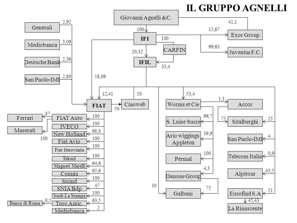 Giovanni Agnelli &C. IFI IFIL CARFIN 100 20,32 33,4 100 Exor Group Juventus F.C. 15,67 99,63 Worms et Cie S. Luise Sucre Ario wiggings Appleton Permal