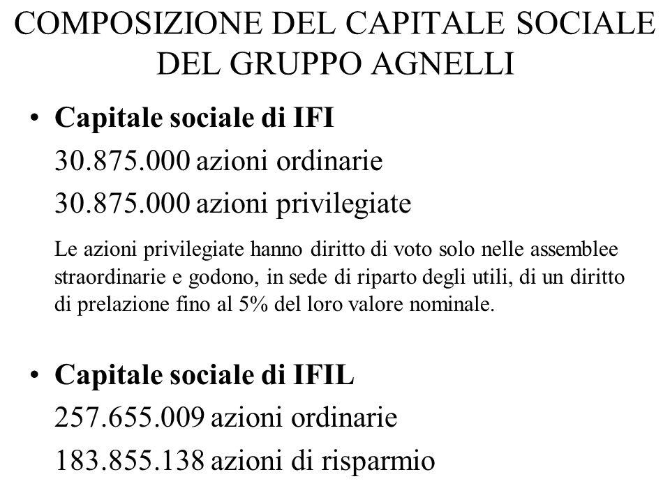 COMPOSIZIONE DEL CAPITALE SOCIALE DEL GRUPPO AGNELLI Capitale sociale di IFI 30.875.000 azioni ordinarie 30.875.000 azioni privilegiate Le azioni priv