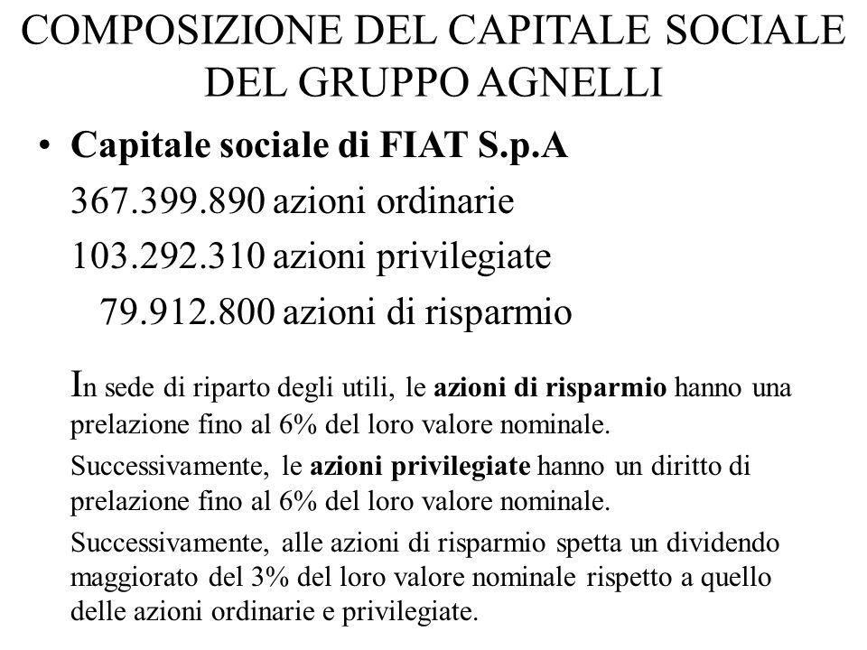 COMPOSIZIONE DEL CAPITALE SOCIALE DEL GRUPPO AGNELLI Capitale sociale di FIAT S.p.A 367.399.890 azioni ordinarie 103.292.310 azioni privilegiate 79.91