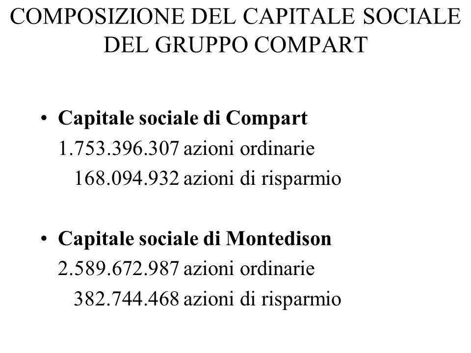 COMPOSIZIONE DEL CAPITALE SOCIALE DEL GRUPPO COMPART Capitale sociale di Compart 1.753.396.307 azioni ordinarie 168.094.932 azioni di risparmio Capita
