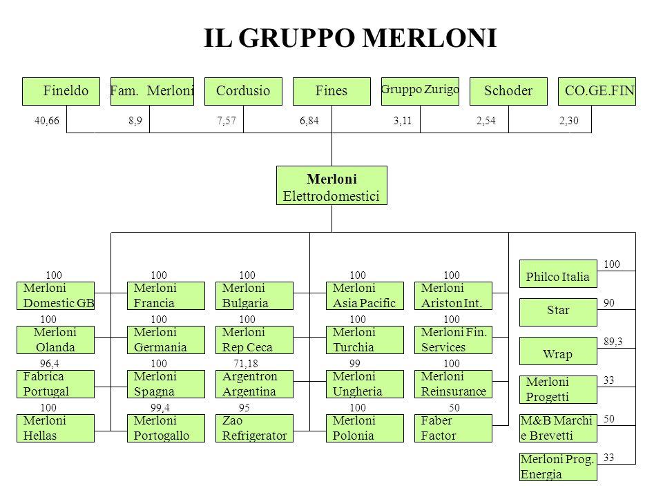 Merloni Elettrodomestici FineldoFam. MerloniCordusioFinesSchoder Gruppo Zurigo CO.GE.FIN 40,667,578,96,843,112,542,30 IL GRUPPO MERLONI 100 96,4 100 M