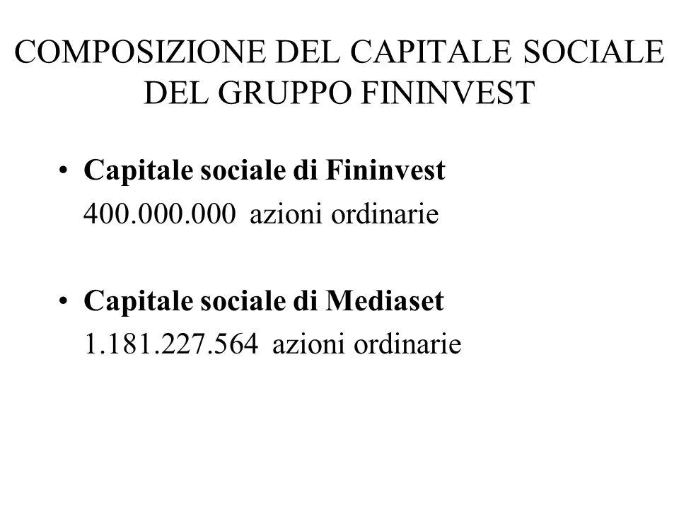COMPOSIZIONE DEL CAPITALE SOCIALE DEL GRUPPO FININVEST Capitale sociale di Fininvest 400.000.000 azioni ordinarie Capitale sociale di Mediaset 1.181.2