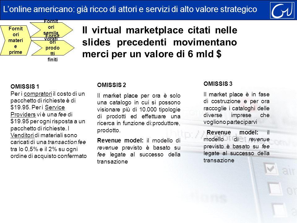 Il virtual marketplace citati nelle slides precedenti movimentano merci per un valore di 6 mld $ OMISSIS 2 market place Il market place per ora è solo