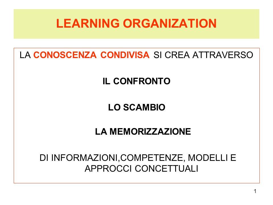 1 LEARNING ORGANIZATION LA CONOSCENZA CONDIVISA SI CREA ATTRAVERSO IL CONFRONTO LO SCAMBIO LA MEMORIZZAZIONE DI INFORMAZIONI,COMPETENZE, MODELLI E APP