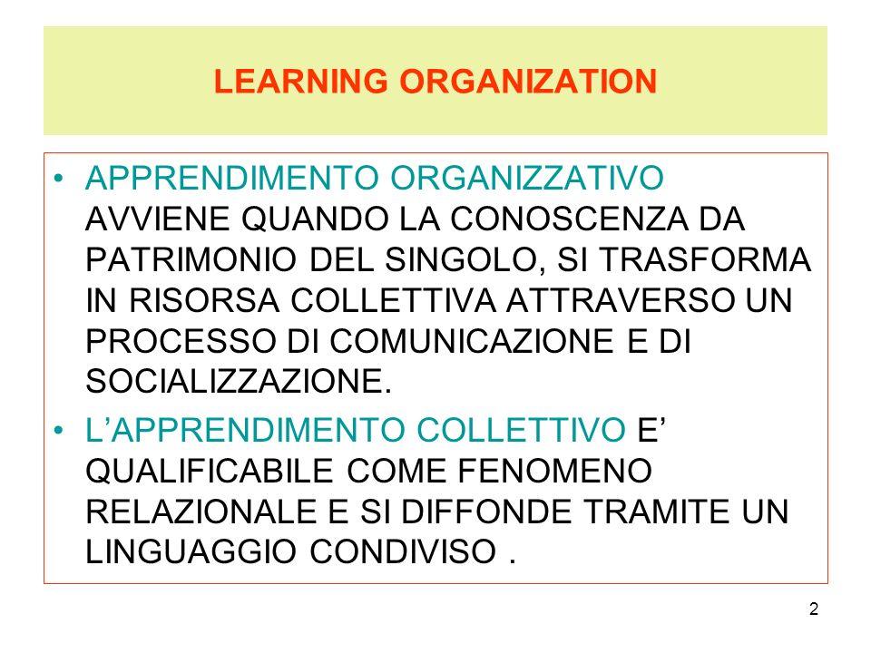 3 LEARNING ORGANIZATION LORGANIZZAZIONE CHE APPRENDE (Learning o rganization) SI DISTINGUE : PER STRUTTURE SNELLE MENO GERARCHIA DECENTRAMENTO ED AUTONOMIA GESTIONALE ORIENTAMENTO AL RISULTATO RELAZIONI COOPERATIVE