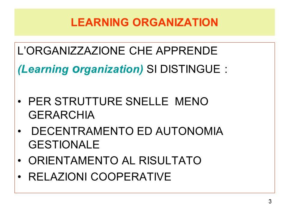 3 LEARNING ORGANIZATION LORGANIZZAZIONE CHE APPRENDE (Learning o rganization) SI DISTINGUE : PER STRUTTURE SNELLE MENO GERARCHIA DECENTRAMENTO ED AUTO
