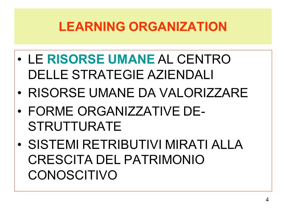 4 LEARNING ORGANIZATION LE RISORSE UMANE AL CENTRO DELLE STRATEGIE AZIENDALI RISORSE UMANE DA VALORIZZARE FORME ORGANIZZATIVE DE- STRUTTURATE SISTEMI