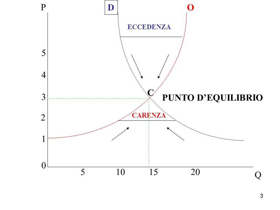 3 P Q C D O PUNTO DEQUILIBRIO CARENZA ECCEDENZA 0 1 2 3 4 5 5101520