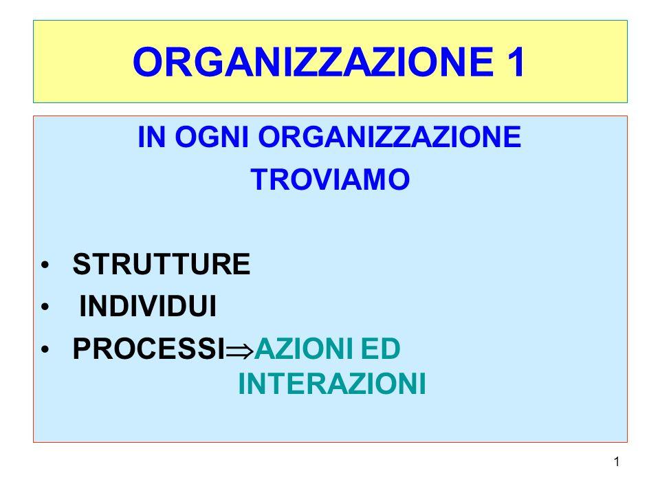 1 ORGANIZZAZIONE 1 IN OGNI ORGANIZZAZIONE TROVIAMO STRUTTURE INDIVIDUI PROCESSI AZIONI ED INTERAZIONI