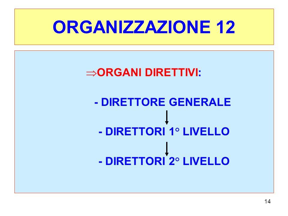 14 ORGANIZZAZIONE 12 ORGANI DIRETTIVI: - DIRETTORE GENERALE - DIRETTORI 1° LIVELLO - DIRETTORI 2° LIVELLO