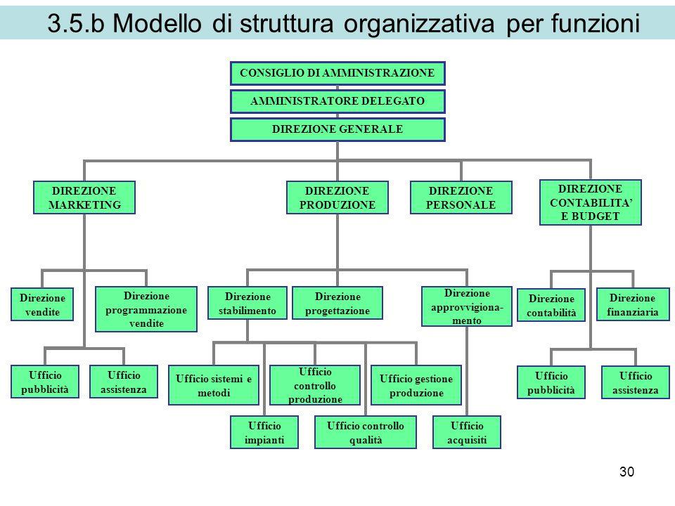 30 3.5.b Modello di struttura organizzativa per funzioni CONSIGLIO DI AMMINISTRAZIONE AMMINISTRATORE DELEGATO DIREZIONE PRODUZIONE DIREZIONE GENERALE DIREZIONE PERSONALE DIREZIONE CONTABILITA E BUDGET DIREZIONE MARKETING Direzione vendite Ufficio pubblicità Ufficio assistenza Direzione programmazione vendite Direzione stabilimento Direzione progettazione Direzione approvvigiona- mento Ufficio sistemi e metodi Ufficio controllo produzione Ufficio gestione produzione Ufficio acquisiti Ufficio impianti Ufficio controllo qualità Direzione contabilità Ufficio pubblicità Ufficio assistenza Direzione finanziaria