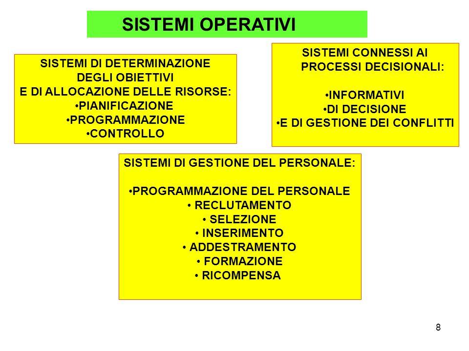 9 ORGANIZZAZIONE 8 POTERE ORGANIZZATIVO: - LEADERSHIP DI TIPO AUTORITARIO - LEADERSHIP DI TIPO PARTECIPATIVO