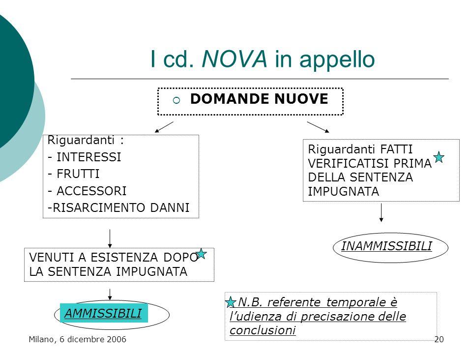 Milano, 6 dicembre 200620 I cd. NOVA in appello DOMANDE NUOVE Riguardanti : - INTERESSI - FRUTTI - ACCESSORI -RISARCIMENTO DANNI Riguardanti FATTI VER