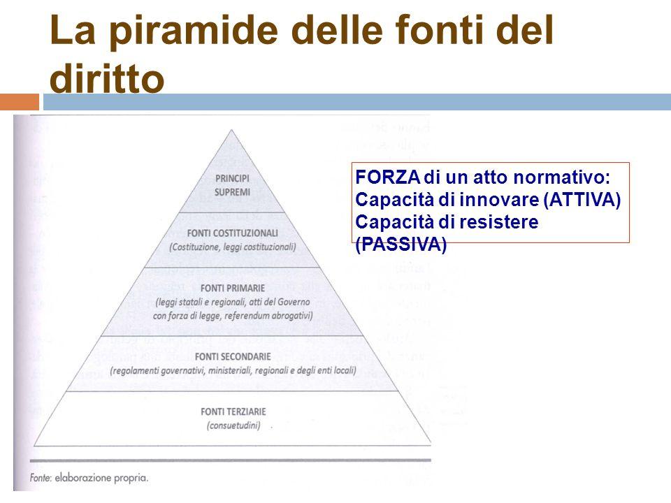 La piramide delle fonti del diritto FORZA di un atto normativo: Capacità di innovare (ATTIVA) Capacità di resistere (PASSIVA)