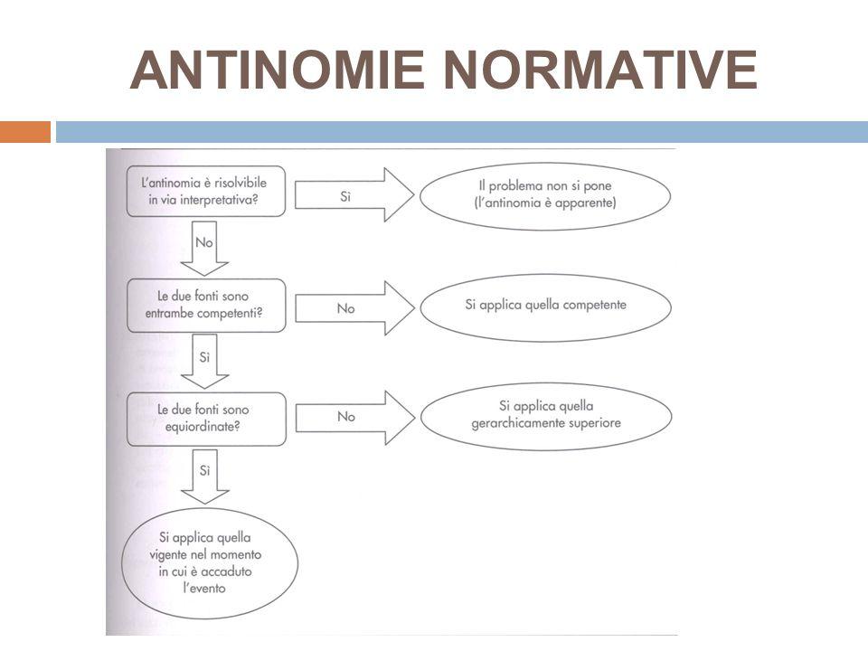 ANTINOMIE NORMATIVE