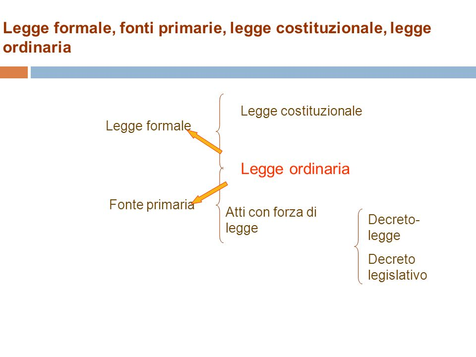 Legge formale, fonti primarie, legge costituzionale, legge ordinaria Legge costituzionale Legge ordinaria Legge formale Fonte primaria Atti con forza di legge Decreto- legge Decreto legislativo