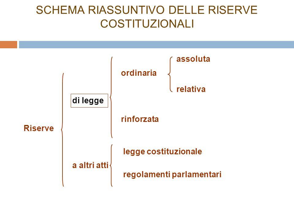 SCHEMA RIASSUNTIVO DELLE RISERVE COSTITUZIONALI Riserve di legge a altri atti ordinaria rinforzata regolamenti parlamentari legge costituzionale assoluta relativa