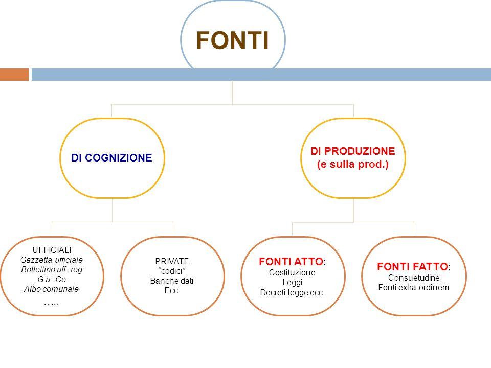 FONTI DI COGNIZIONE DI PRODUZIONE (e sulla prod.) UFFICIALI Gazzetta ufficiale Bollettino uff.