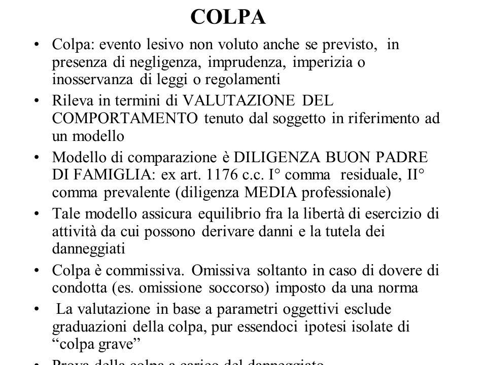 COLPA Colpa: evento lesivo non voluto anche se previsto, in presenza di negligenza, imprudenza, imperizia o inosservanza di leggi o regolamenti Rileva