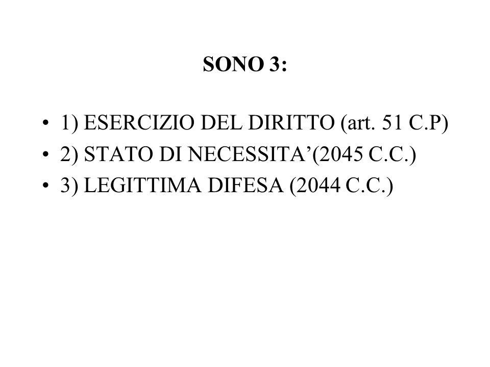 SONO 3: 1) ESERCIZIO DEL DIRITTO (art. 51 C.P) 2) STATO DI NECESSITA(2045 C.C.) 3) LEGITTIMA DIFESA (2044 C.C.)